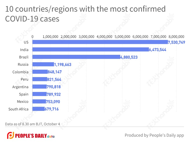 10 countries_regions with the most confirmed COVID-19 cases (30).jpg