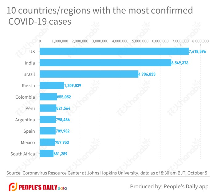 10 countries_regions with the most confirmed COVID-19 cases  (2).jpg