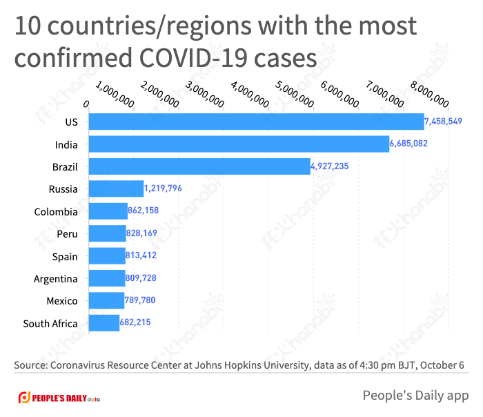 10 countries_regions with the most confirmed COVID-19 cases.png