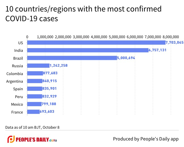 10 countries_regions with the most confirmed COVID-19 cases-2.jpg
