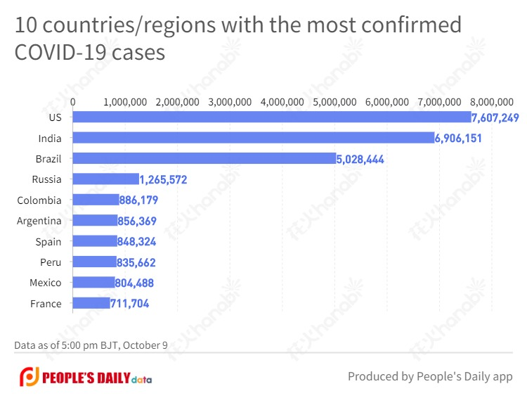 10 countries_regions with the most confirmed COVID-19 cases (32).jpg