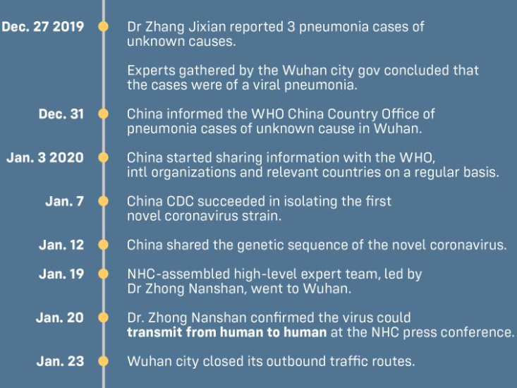 Timeline of pandemic responses: China vs US