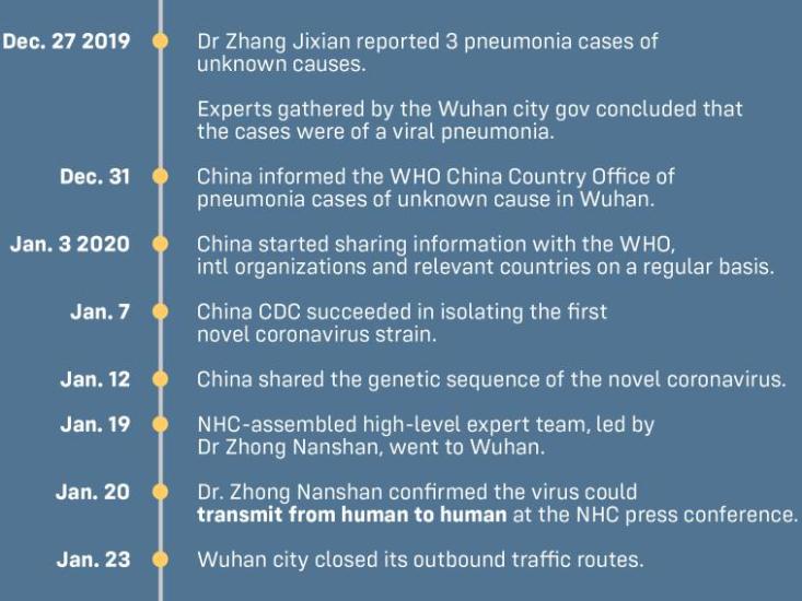 Timeline of pandemic responses: China vs US