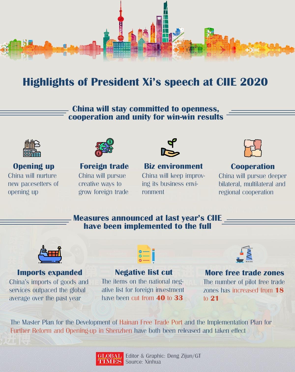 Highlights of President Xi's speech at CIIE 2020