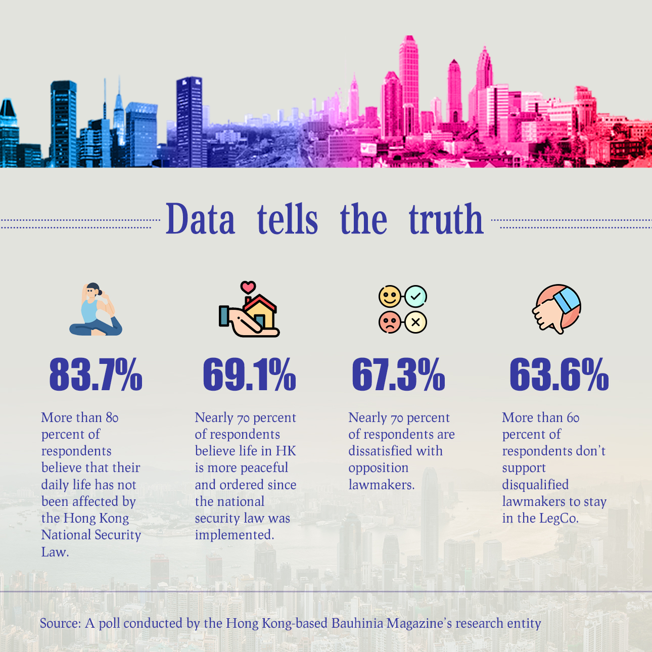 Poster: Data tells the truth about Hong Kong