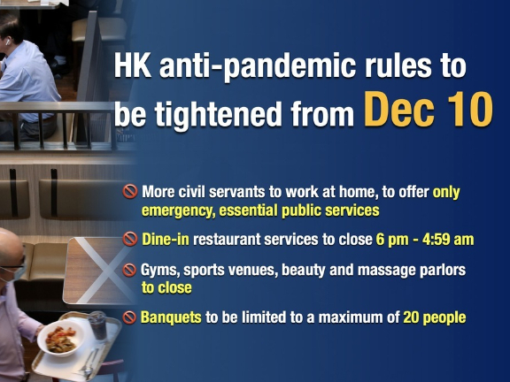 HK reports 100 new virus cases, revives ban on evening dine-in