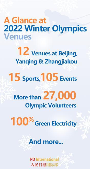 A Glance at 2022 Winter Olympics Venues: Infographics