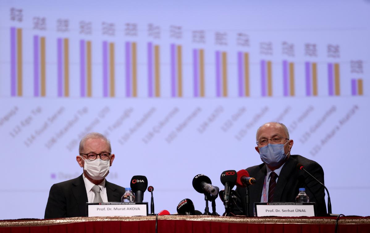 Sinovac found to have 83.5% efficacy in Turkey