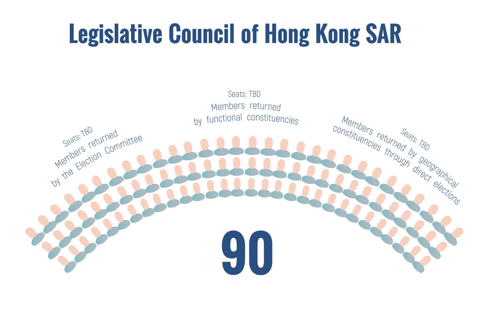 Infographics: The LegCo of Hong Kong SAR