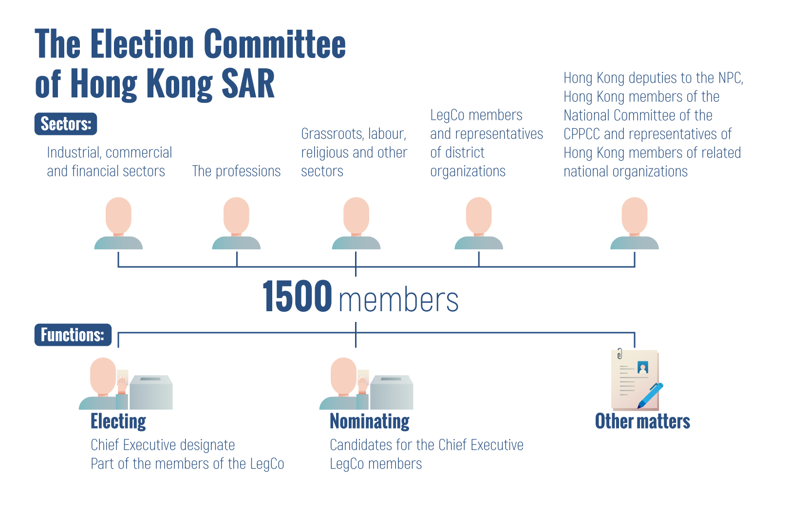 Infographics: The Election Committee of Hong Kong SAR