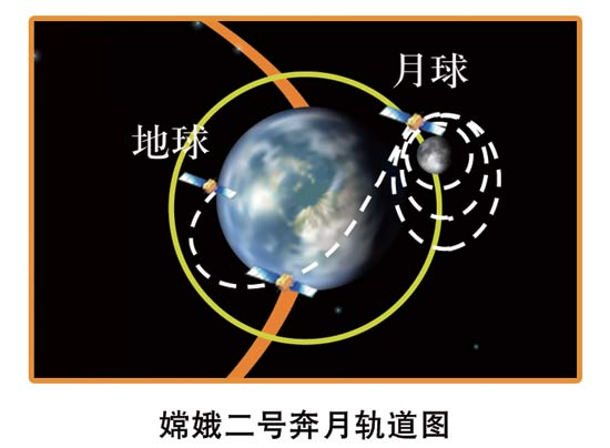 The flight path of Chang'e-2 from the Earth to the Moon. [File photo: State Administration of Science, Technology and Industry for National Defence]