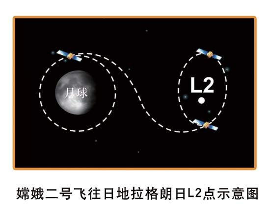 A diagram shows how Chang'e-2 flew to the L2 point of the Sun-Earth system. [File photo: State Administration of Science, Technology and Industry for National Defence]