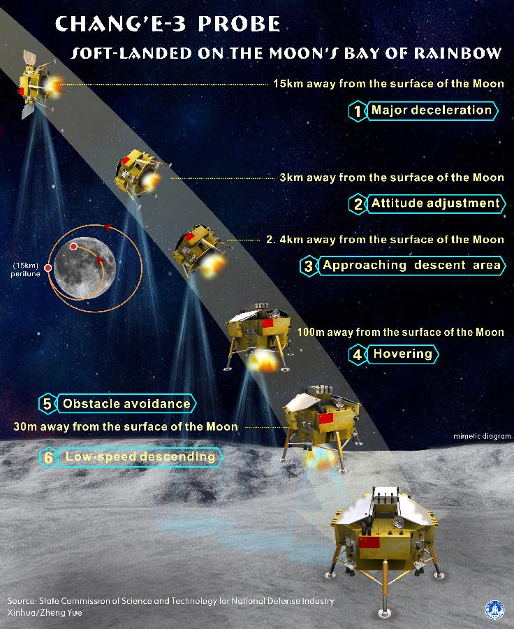 This chart shows the process of the soft-landing on the Moon of China's lunar probe Chang'e-3 on December 14, 2013. [File photo: Xinhua]