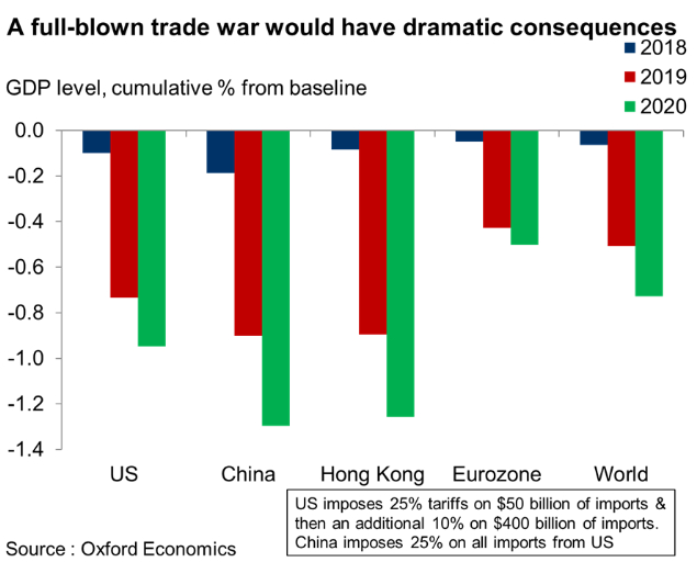 A full-blown trade war between the US and China would not only have dramatic effects on both economies, but it would significantly curb global growth.[Photo: Oxford Economics]