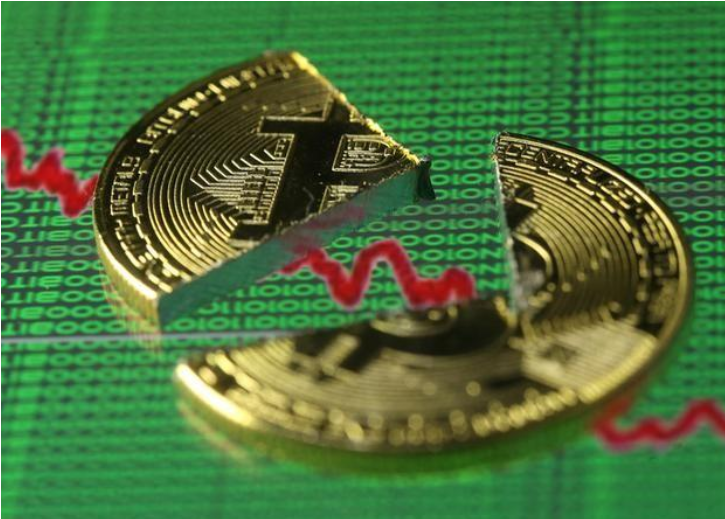 Bitcoin extends slide, falls below $7,000