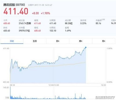 Tencent becomes Asia's most valuable company