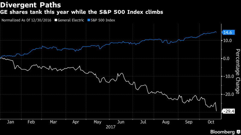 GE plunges the most in six years
