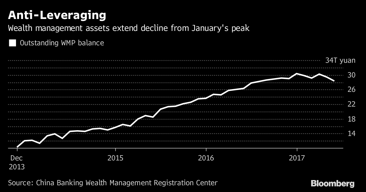 China's debt paydown is working, if you know where to look