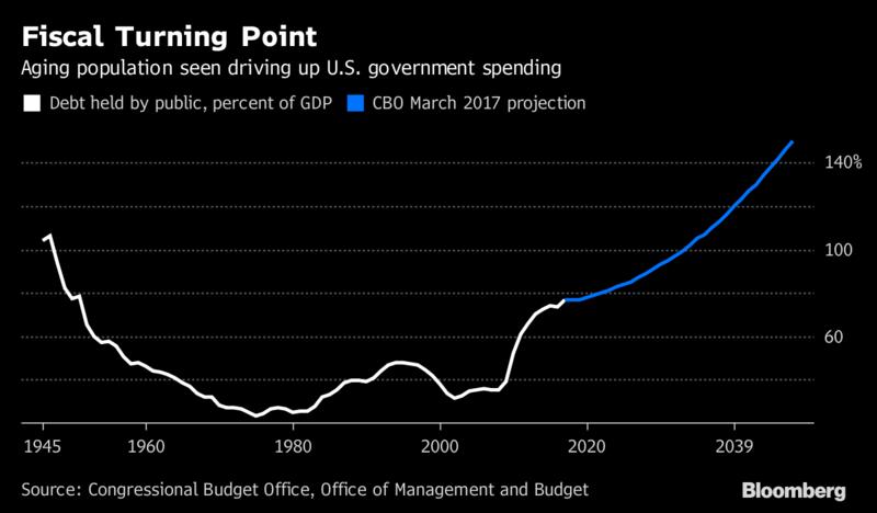 U.S. posts its largest budget deficit since 2013