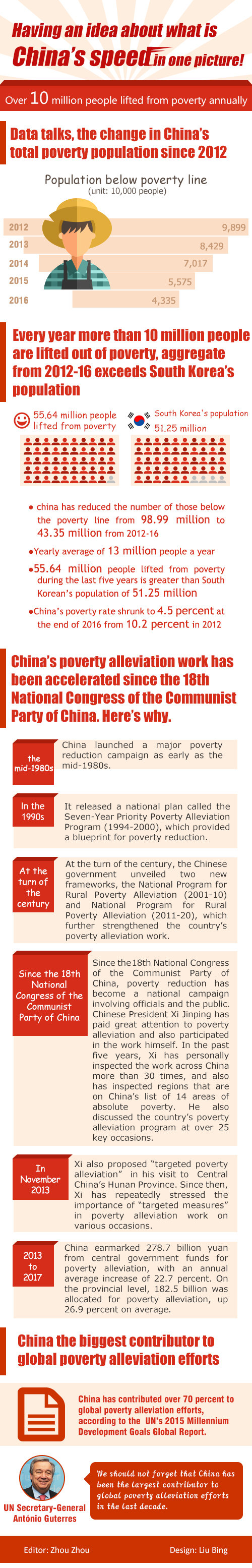 Infographics: China biggest contributor to global poverty alleviation