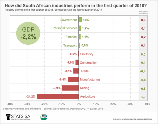 South Africa's economy contracted by 2.2% in Q1