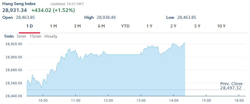 Hong Kong shares up 1.14 pct by midday
