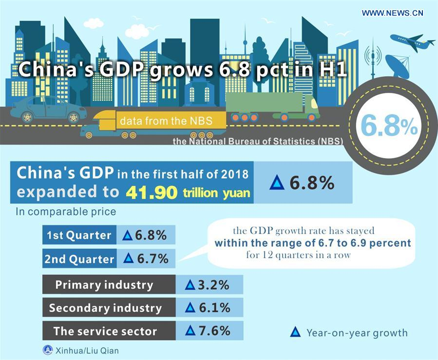 China's GDP grows 6.8 pct in H1