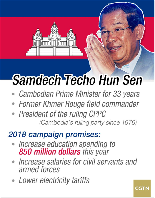 Cambodia election 2018: 33-year premiership likely to continue