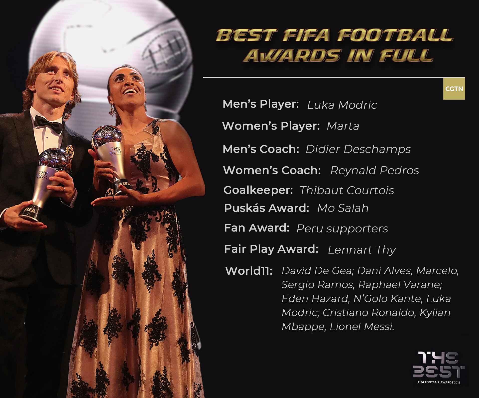 Luka Modric ends Ronaldo-Messi era to be crowned world's best