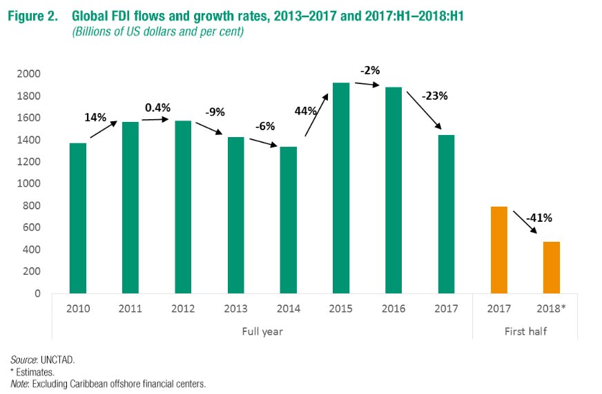 FDI trend.jpg