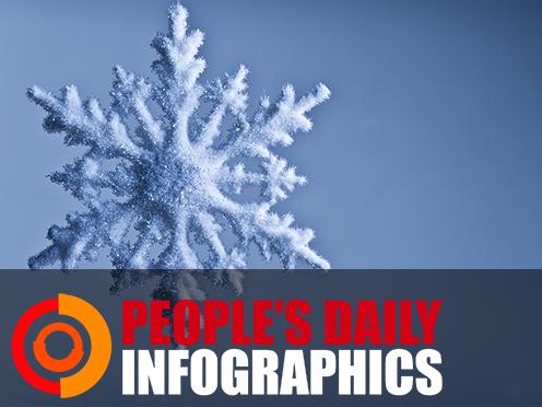 Chinese solar term: Minor Snow