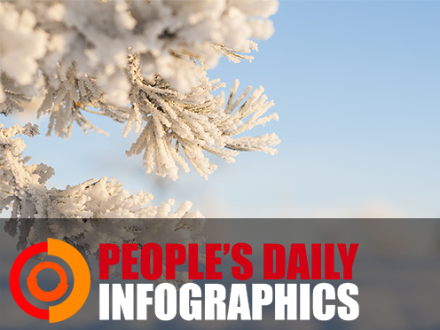 Chinese solar term: Major Cold