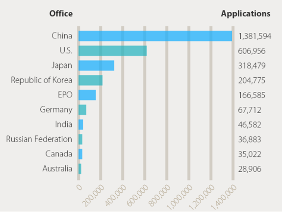 China's IPR protection in numbers