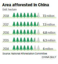 Afforestation projects succeed in greening up China